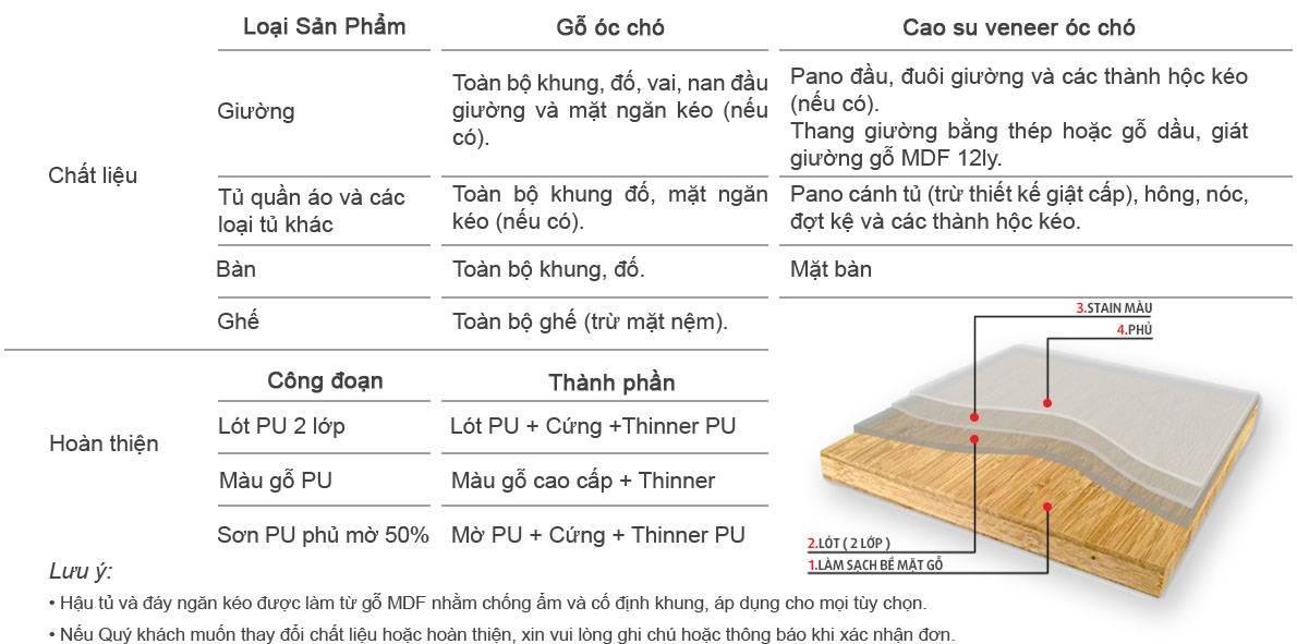 Quy trình sản xuất gỗ óc chó